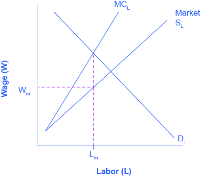 The x-axis is Labor, and the y-axis is Wages. There are three curves. The curve representing typical market supply for labor slopes upward from the bottom left to the top right. The curve representing the marginal cost of hiring additional workers also, slopes from the bottom left to the top right, but it is steeper, and therefore always above the regular market supply curve. The third curve is the labor demand, sloping from the top left to the bottom right. Graphically, we can draw a vertical line up from Lm to the Supply Curve for label and then read the wage Wm off the vertical axis to the left.