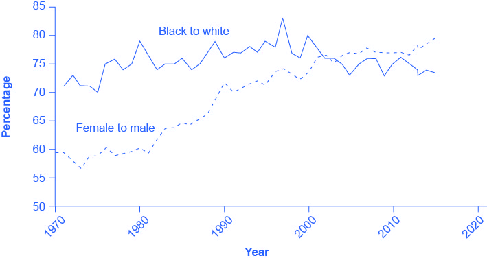 The graph shows the ratios of black to white workers and female to male workers. The x-axis contains the years, starting at 1970 and extending to 2020, in increments of 10 years. The y-axis is the percentage of the ratio, as explained in the paragraph preceding the graph. The solid line representing the ratio of black workers to white workers is jagged but generally remains in the 75% range, with a peak in the late 1990's. The dashed line representing the female to male ratio begins at about 60% in 1970, goes down a bit in the early 1970's, but generally proceeds in the upward direction throughout the timeline; it ends at about 80% after 2010.