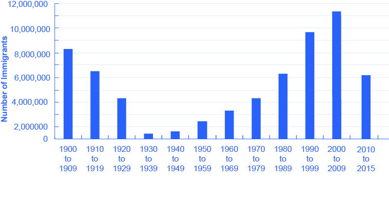 The graph shows that number of immigrants between 1900 and 1909 was (in thousands) 8,202. In between 1910 and 1919 the number was 6,347. Between 1920 and 1929, the number was 4,296. Between 1930 and 1939, the number was 699. Between 1940 and 1949, the number was 857. Between 1950 and 1959, the number was 2,499. Between 1960 and 1969, the number was 3,213. Between 1970 and 1979, the number was 4,248. Between 1980 and 1989, the number was 6,248. Between 1990 and 1999, the number was 9,775. Between 2000 and 2008, the number was 10,126.