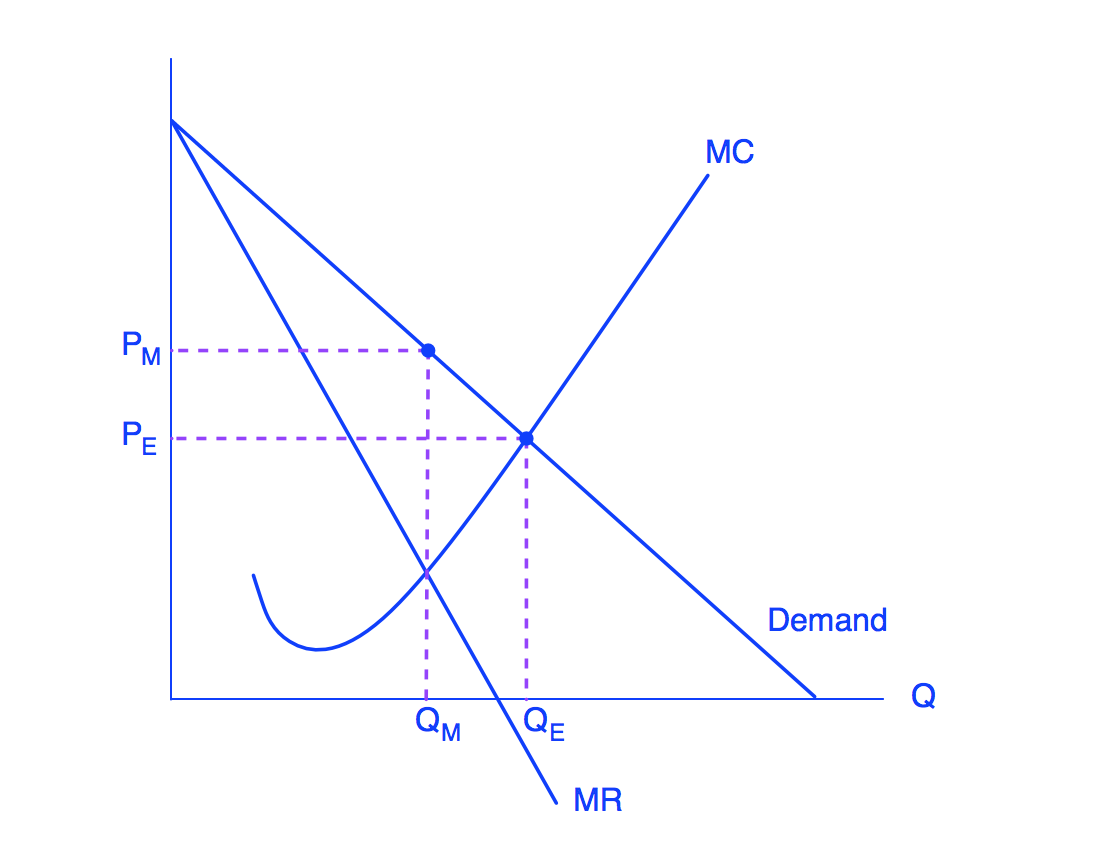 Graph showing price and quantity, with a downward sloping demand curve and a MR curve that is downward-sloping with a steeper slope, further to the left of the demand curve. MC is curved upwards and passes through MR and Demand. At the point QM and PM, there is less quantity and a higher price, but at point PE, there is a lower price but more quantity.