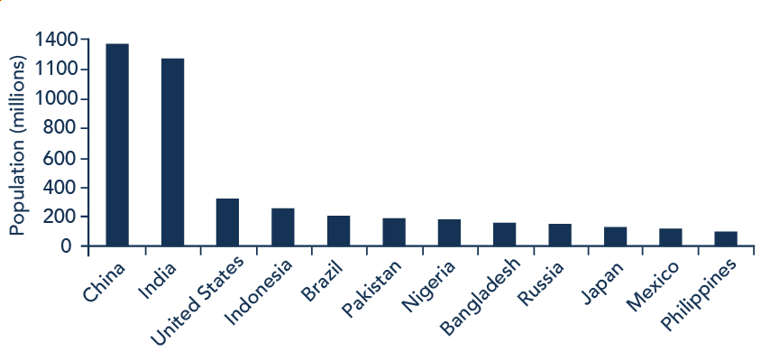 The bar graph shows population (millions) on the y-axis and lists various countries along the x-axis. The approximate population in 2015 for each of these countries is as follows: China = 1,369; India = 1,270; Unite States = 321, Indonesia = 255; Brazil = 204; Pakistan = 190; Bangladesh = 158; Russia = 146; Japan = 127; Mexico = 121; Philippines = 101.