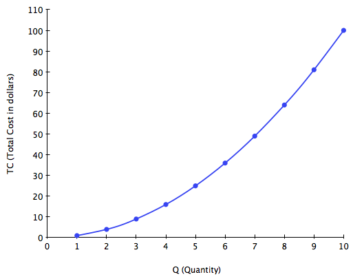 Graph showing total cost on the y-axis and quantity on the x-axis. The graph increases at a faster rate and slopes upward more rapidly towards the end. The graph moves through points (1,1) (2,4) (3,10) (4,18) (5,25) (6,38) (7,50) (8,65) (9, 85) (10, 100)