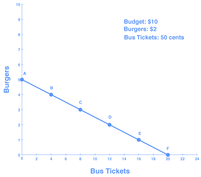 Graph showing budget line as a downward slope representing the opportunity set of burgers and bus tickets. The line starts at 0,5 and ends at 20,0.