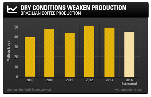 bar graph showing how dry conditions weaken coffee production. It shows the years 2009 through 2014 and the millions of bags of coffee production in Brazil. In 2009 there were 40 million bas, in 2010 nearly 50 million, 45 in 2011, 51 in 2012, 50 in 2013, and 46 in 2014.