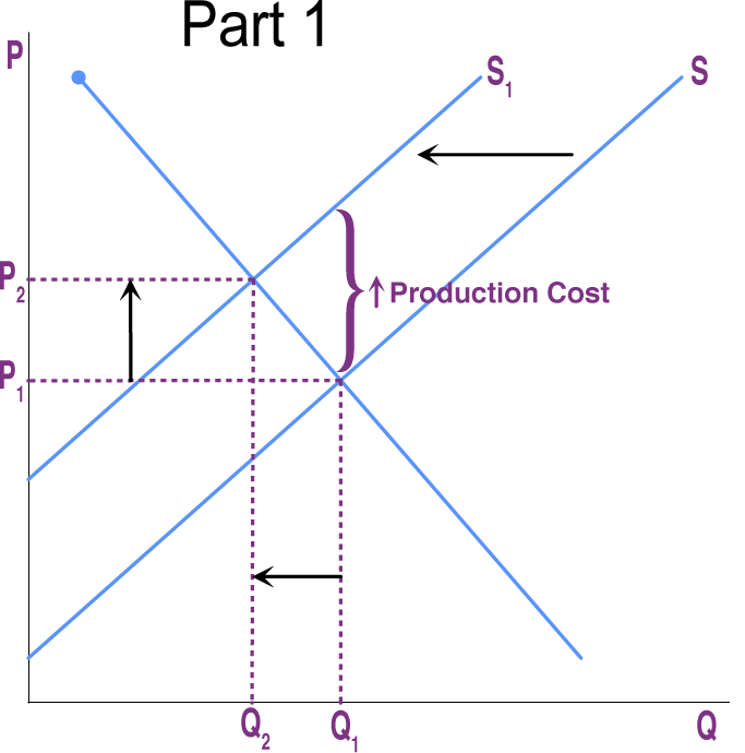 Figure 3 shows rising costs as the supply curve shifts left, the quantity demanded goes down, and the price goes up.