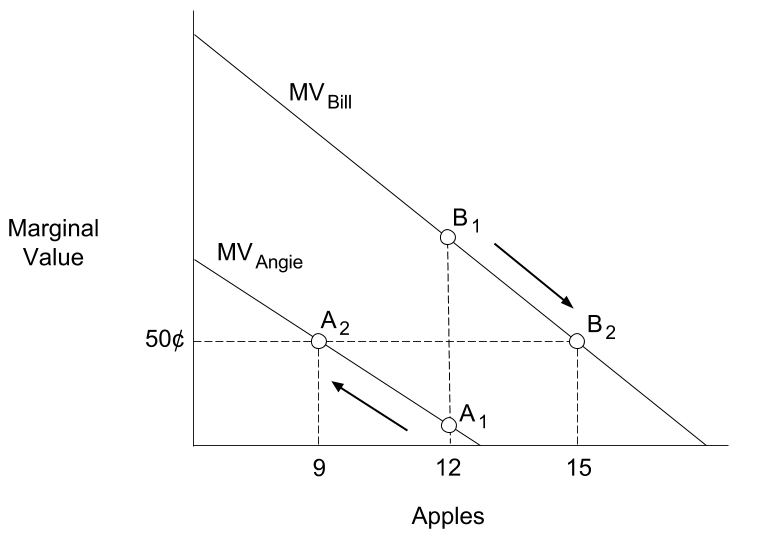 Two demand curves are shown: one for Bill and one for Angie. At a quantity of 12 apples, Bill's curve is $1.00 and Angie's curve is $0.10. A horizontal line represents a price point of $0.50. This horizontal line intersects with Bill's curve at 15 apples, and Angie's curve at 9 apples.