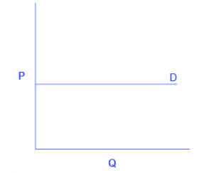 A graph showing perfectly elastic demand as a straight, horizontal line.