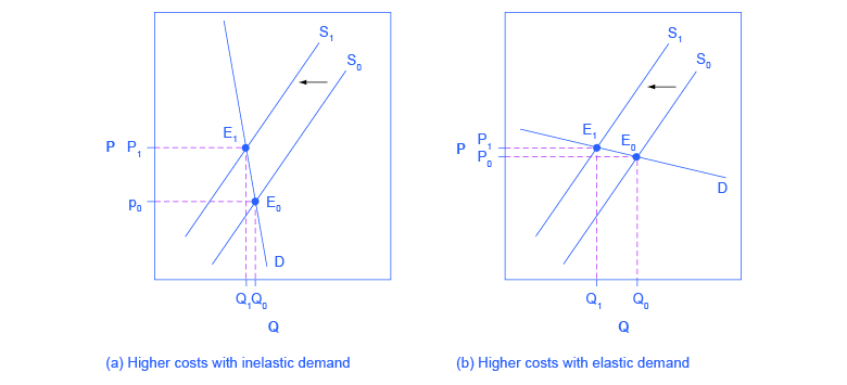 These two graphs show how a supply shift affects price and quantity. Figure (a) shows how supply shifts when demand is inelastic and figure (b) shows how supply shifts when demand is elastic.