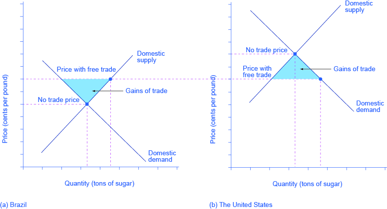 This figure uses two demand and supply diagrams and your understanding of consumer and producer surplus from the Demand and Supply chapter to show that free trade results in gains from trade and income distribution effects.