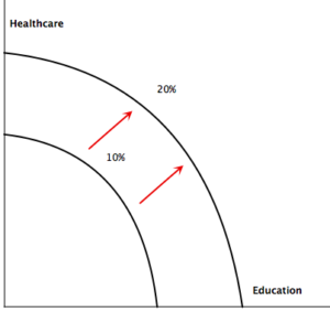 Graph showing health care and education ppf, with a new ppf curve that is pushed out to the right, moving from 10% to 20%.