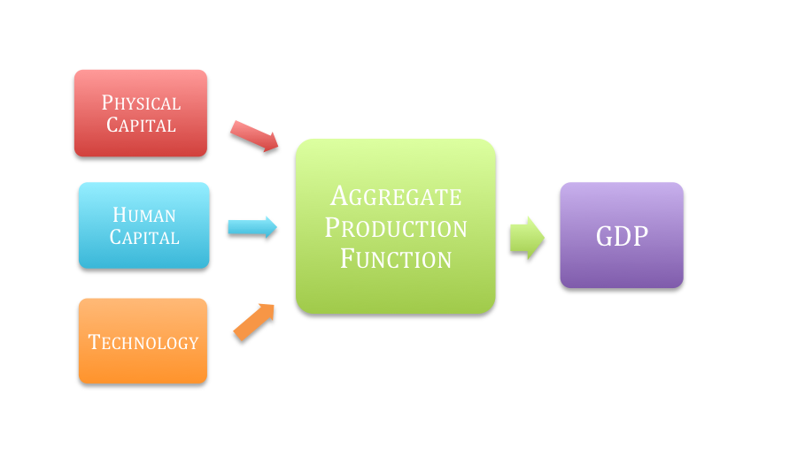 Flow diagram showing physical capital, human capital, and technology all going to the aggregate production function, which points towards gdp.