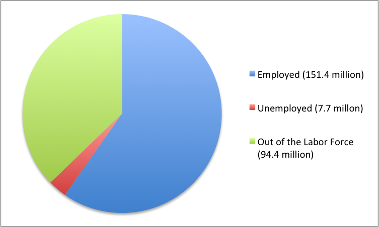 Pie chart showing 151.4 million employed, 7.7 unemployed and 94.4 out of the labor force.