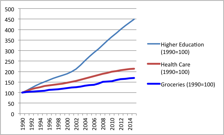 Graph showing rising price indices. Higher education price indices rose from 100 in 1990 to 450 in 2015, Health care rose to 210 and groceries rose to 170