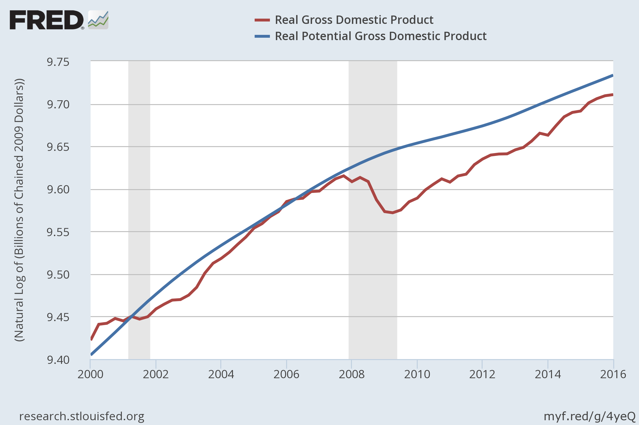 Line graph showing real GDP and potential GDP between 2000 and 2016. The lines stay close through many of the years, but in 2001, real GDP falls behind and takes 5 years to recover, then real GDP falls again in 20018 and has not yet recovered by 2016.