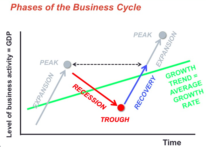 Graph showing time on the y-axis and the level of business activity, or gdp, on the x-axis. Lines show expansion up to a peak, then a downward recession to a trough, then recovery and expansion.