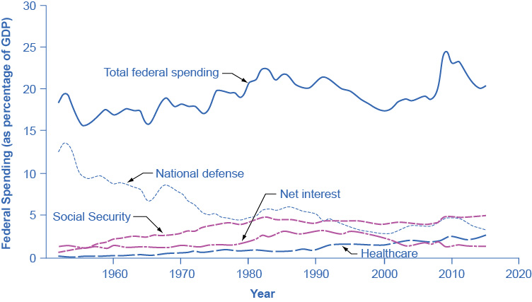 The graph shows five lines that represent different government spending from 1960 to 2014. Total federal spending has always remained above 17%. National defense has never risen above 10% and is currently closer to 5%. Social security has never risen above 5%. Net interest has always remained below 5%. Health is the only line on the graph that has primarily increased since 1960 when it was below 1% to 2014 when it was closer to 4%