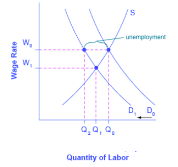 Graph showing wage rate on the y-axis and the quantity of labor on the x-axis. Unemployment is shown as the area between the original quantity of labor demanded along the supply curve and the new point of labor demanded along the shifted demand curve.