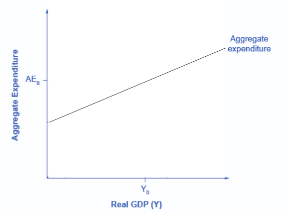 Graph showing aggregate expenditure on the y-axis and real GDP on the x-axis, with the aggregate expenditure line sloping upwards.