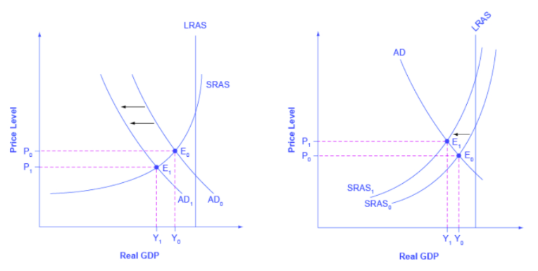 The graph shows aggregate demand shifting to the left away from the vertical GDP line.