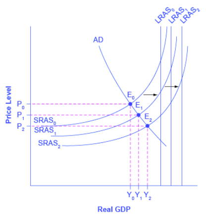 Graph shows SRAS shifting out to the right, creating new equilibrium points along the AD curve.