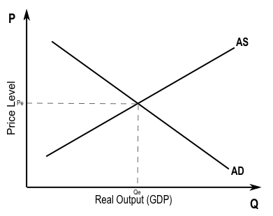 Graph showing price level on the y-axis and real output (gdp) on the x-axis, with a downward-sloping AD curve and an upward sloping AS curve, intersecting at Pe and Qe.