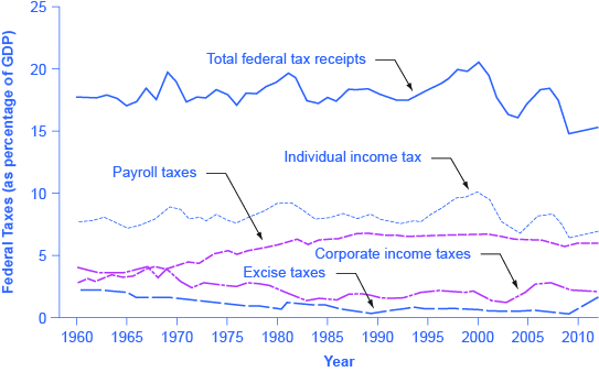 The graph shows five lines that represent federal taxes (as a percentage of GDP). Total federal tax receipts was around 17% in 1960 and dropped to around 17.5% in 2014. Individual income taxes were consistently between 7% and 10%, but rose to 8% in 2014. Payroll taxes rose from under 5% in 1960 to around 6% in the 1980s. It has remained virtually consistent since then. Corporate income taxes has always remained below 5%. Excise taxes were highest in 1960 at around 2%; in 2009, it was less than 1%