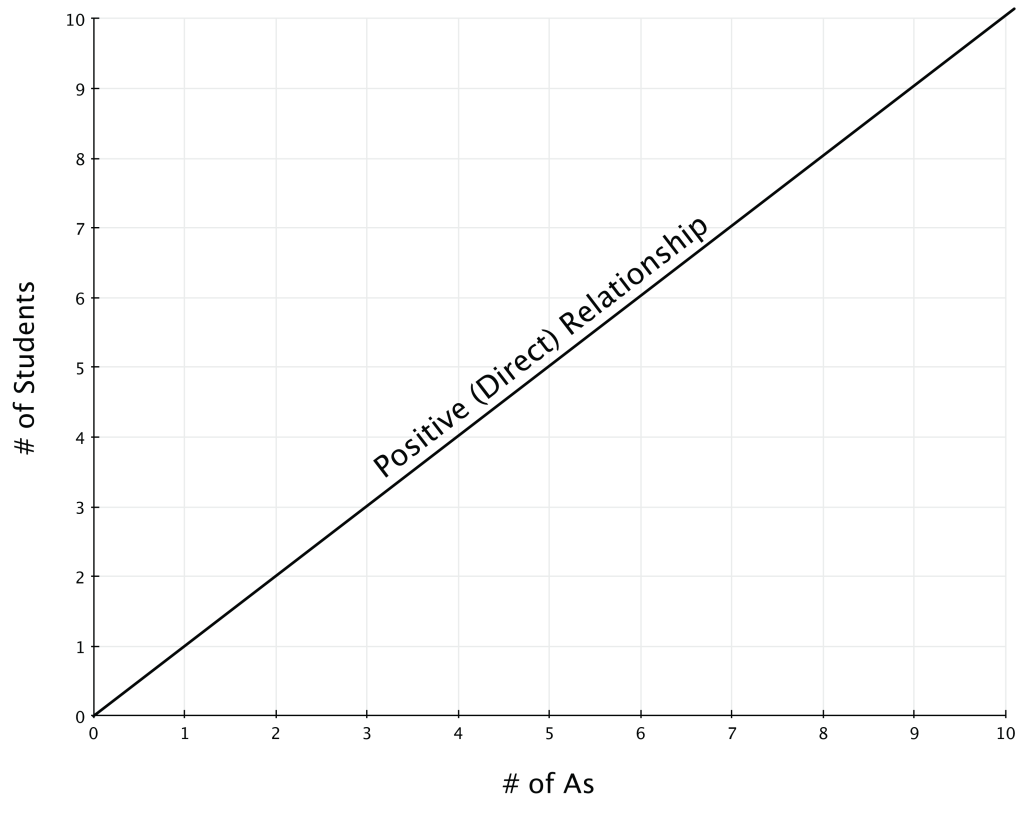 A graph with points (1,1) (2,2), and so on. As the x-axis (number of Fs) increases, so does the y-axis (number of students).