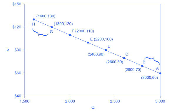 The graph shows a downward sloping line that represents the price elasticity of demand. Quantity is along the X axis with units from 1500 to 3000. Price is along the Y axis with units from $40 to $150. Points are labeled and plotted along these two axes at the following intersection points: A is at 3000 units and $60, B is at 2800 units and $70, C is at 2600 units and $80, D is at 2400 units and $90, E is at 2200 units and $100, F is at 2000 units and $110, G is at 1800 units and $120, H is at 1600 units and $130.
