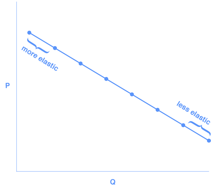 "Graph shows a downward sloping demand curve. The region near the top, where price is high and demand is low, is labeled ""more elastic""; the region near the bottom, where price is low and demand is high, is labeled ""less elastic."""