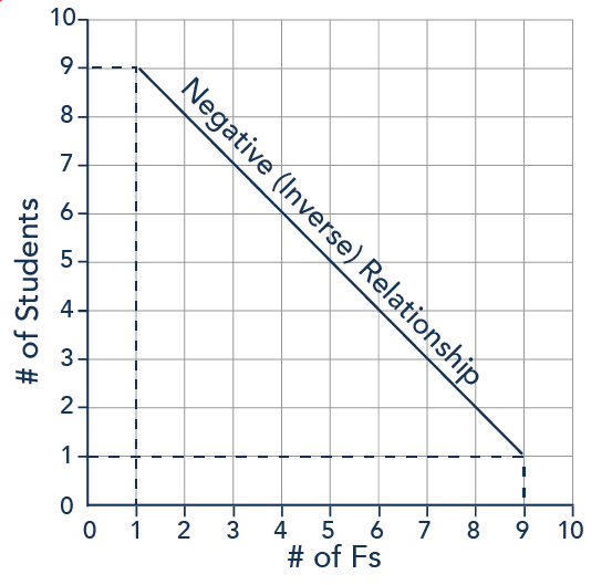 A graph with points (9,1) (8,2), and so on. As the x-axis (number of Fs) increases, the y-axis (number of students) decreases.