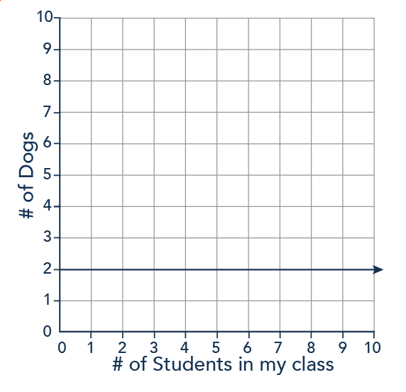 A graph with points (2,2), (3,2), (4,2) and so on. As the x-axis (number of students in the class) changes, the y-axis (the number of dogs) remains the same.