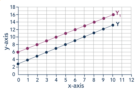 Graph showing a upward-sloping line going through points (0,3) (2,5) (3,6) (4,7), etc. that then moves outward and the entire line outward to (0,6) (1,7) (2,8) (3,9) (4,10)...
