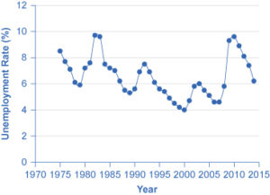 The graph shows unemployment rates since 1970. The highest rates occurred around 1983 and 2010.