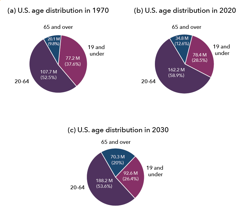 The image shows three pie graphs representing age distribution in the U.S. Image (a) shows that in 1970, people 19 and under made up 77.2 million or 37.6% of the population; people between ages 20 and 64 made up 107.7 million or 52.5% of the population; and people 65 or older made up 20.1 million or 9.8% of the population. Image (b) shows that in 2000, people 19 and under made up 78.4 million or 28.5% of the population; people between ages 20 and 64 made up 162.2 million or 58.9% of the population; and people 65 or older made up 34.8 million or 12.6% of the population. Image (c) projects that in 2030, people 19 and under will make up 92.6 million or 26.4% of the population; people between ages 20 and 64 made up 188.2 million or 53.6% of the population; and people 65 or older made up 70.3 million or 20% of the population.