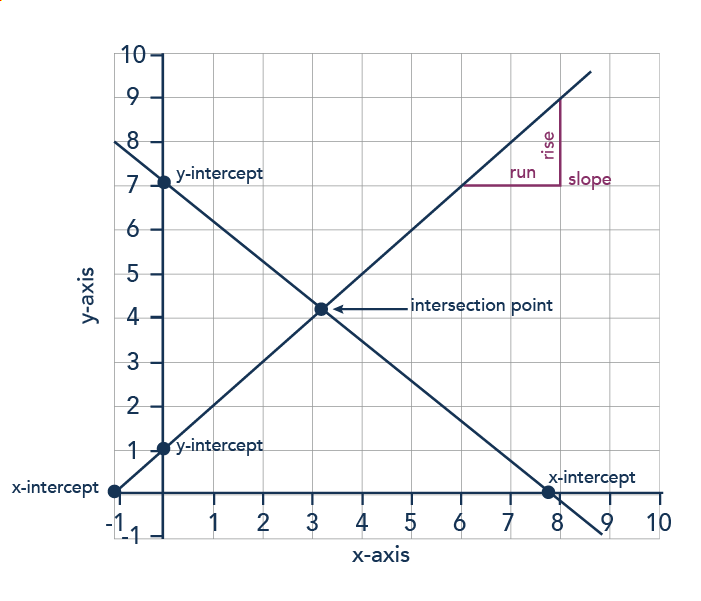 A standard graph with an x- and y-axis. There is a positive slope line and a negative slope line. Where the lines cross the x-axis is a x-intercept. Where the lines cross the y-axis is a y-intercept. Where the two lines cross is the intercept. Slope is defined as rise over run, or the slant of the line.