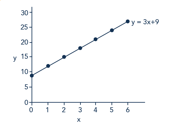 The line graph shows the following approximate points: (0, 9); (1, 12); (2, 15); (3, 18); (4, 21); (5, 24); (6, 27).