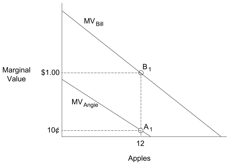 Two demand curves are shown: one for Bill and one for Angie. At a quantity of 12 apples, Bill's curve is $1.00 and Angie's curve is $0.10.