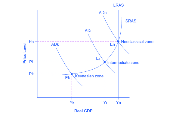 The graph shows three aggregate demand curves to represent different zones: the Keynesian zone, intermediate zone, and neoclassical zone. The Keynesian is furthest to the left as well as the lowest; the intermediate zone is the center of the three curves; the neoclassical zone is the furthest to the right as well as the highest.