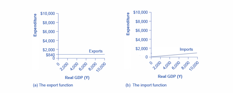 The graph on the left show exports as a straight, horizontal line at $840. The graph on the right shows imports as an upward-sloping line beginning at $0.