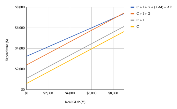 Stacked graph of aggregate expenditures showing the parallel curves for C, C+I, C+I+G, then a higher but non-parallel Aggregate Expenditure curve.