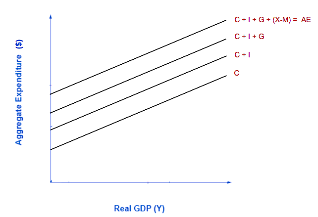 Graph showing 4 different lines, which get added together to create the full aggregate expenditure line. First is the consumption line, then consumption and investment, then consumption, investment, and government spending, then the AE line.