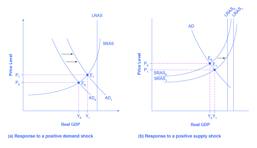 Two graphs. Graph a shows aggregate demand shifting to the right toward the vertical potential GDP line. Graph b shows shows the shifts in aggregate supply to the right.