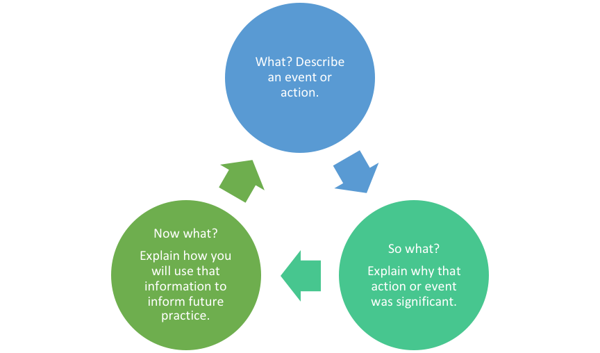 Borton Framework: What, describe an action or event; So what? Explain why that action or event was important; Now what? Explain how you will use that information to inform future practice.