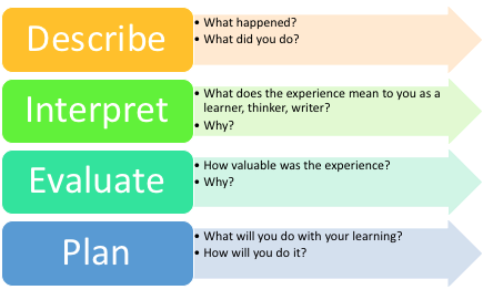 Describe what happened, what did you do; Interpret: what does the experience mean to you as a learner; Evaluate: how valuable was the experience?; Plan: what will you do with your learning?