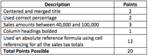 sales tax calculation assignment introduction to spreadsheets