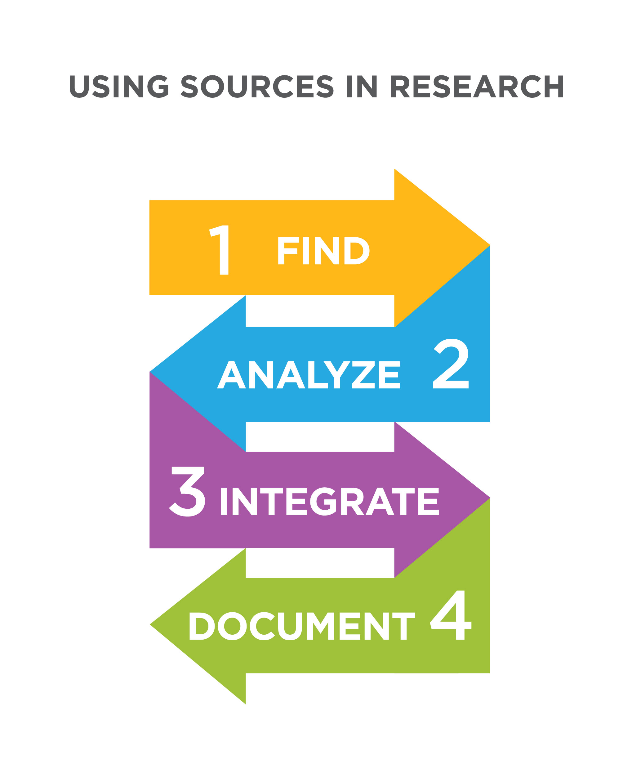Graphic showing the need to find, analyze, integrate, and document sources in research.