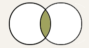 Two overlapping circles, indicating the area where the search containing AND overlaps.