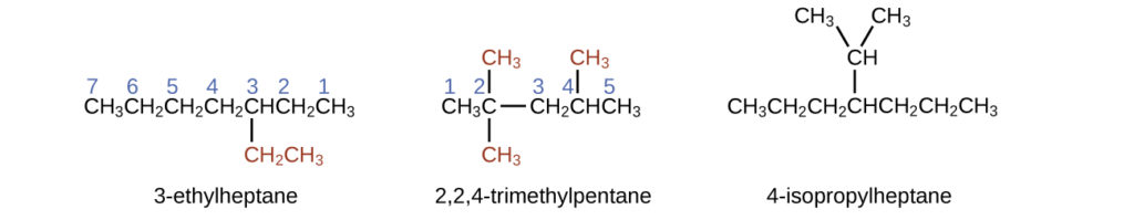This figure shows structures of 3 dash ethylheptane, 2 comma 2 comma 4 dash trimethylpentane, and 4 dash isopropylheptane. The 3 dash ethylheptane structure shows C H subscript 3 C H subscript 2 C H subscript 2 C H subscript 2 C H C H subscript 2 C H subscript 3. Under the C atom labeled 3, is a bond to C H subscript 2 C H subscript 3 which appears in red. The C atoms are labeled 7, 6, 5, 4, 3, 2, and 1 from left to right. The 2 comma 2 comma 4 dash trimethylpentane structure shows C H subscript 3 C bonded to C H subscript 2 C H C H subscript 3. The C atoms are labeled 1, 2, 3, 4, and 5 from left to right. The C atom labeled 2 has a C H subscript 3 bonded above it and below it. The C H subscript 3 groups both appear in red. The C atom labeled 4 has a bond above it to C H subscript 3. The C H subscript 3 group appears in red. The 4 dash isopropylheptane structure shows C H subscript 3 C H subscript 2 C H subscript 2 C H C H subscript 2 C H subscript 2 C H subscript 3. From the fourth C counting from left to right, there is a C H group bonded above. Bonded up and to the right and and up to the left of this C H group are C H subscript 3 groups.