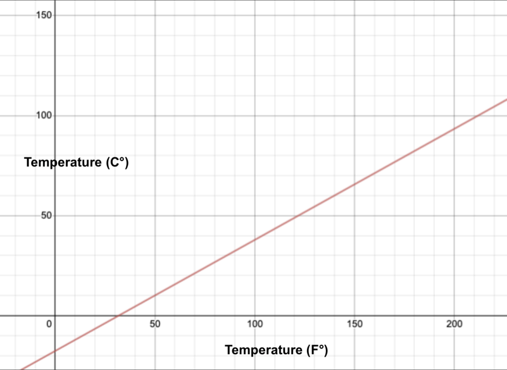 Line on a graph shows the relationship between Farenheit and Celsius temperatures