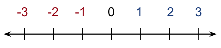 Number line from -3 to 3 showing -1,-2,-1,0,1,2,3 evenly spaced on a line with arrowed endpoints